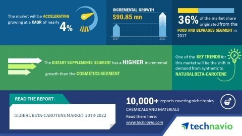 Technavio has published a new market research report on the global beta-carotene market from 2018-2022. (Graphic: Business Wire)