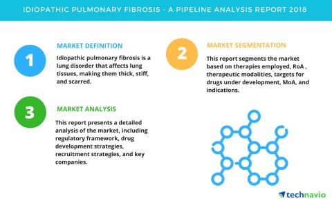 Technavio has published a new report on the drug development pipeline for idiopathic pulmonary fibrosis, including a detailed study of the pipeline molecules. (Graphic: Business Wire)