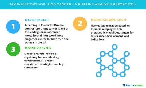 Technavio has published a new report on the drug development pipeline for JAK inhibitors for lung cancer, including a detailed study of the pipeline molecules. (Graphic: Business Wire)