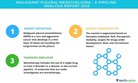 Technavio has published a new report on the drug development pipeline for malignant pleural mesothelioma, including a detailed study of the pipeline molecules. (Graphic: Business Wire)