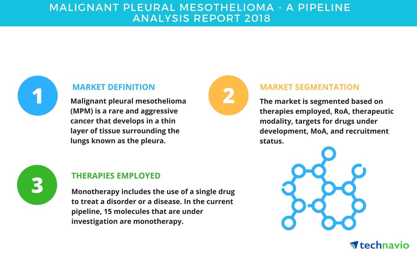 malignant pleural mesothelioma| a pipeline analysis report 2018