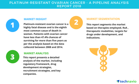 Technavio has published a new report on the drug development pipeline for platinum-resistant ovarian cancer, including a detailed study of the pipeline molecules. (Graphic: Business Wire)