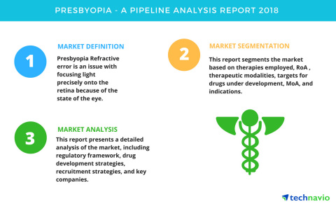 Technavio has published a new report on the drug development pipeline for presbyopia, including a detailed study of the pipeline molecules. (Graphic: Business Wire)