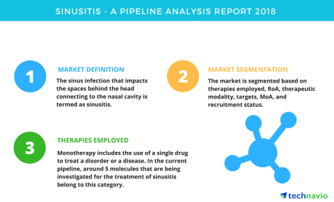 Technavio has published a new report on the drug development pipeline for sinusitis, including a detailed study of the pipeline molecules. (Graphic: Business Wire)