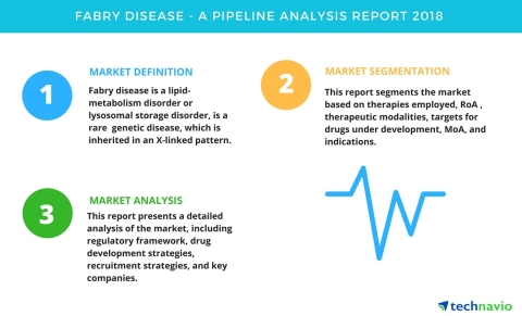 Technavio has published a new report on the drug development pipeline for Fabry disease, including a detailed study of the pipeline molecules. (Graphic: Business Wire)