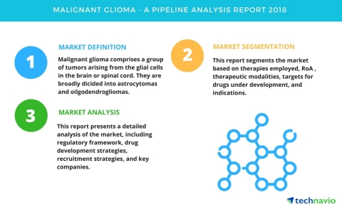 Technavio has published a new report on the drug development pipeline for malignant glioma, including a detailed study of the pipeline molecules. (Graphic: Business Wire)