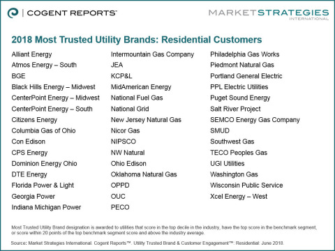 Most Trusted Utility Brands Among Residential Customers (Graphic: Business Wire)