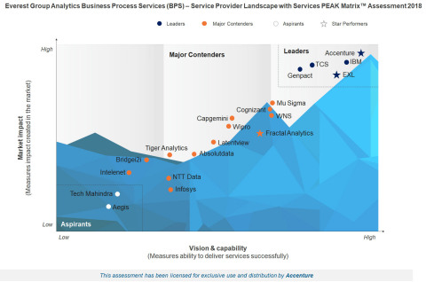 Ahead of all competitors, Accenture leads in market impact as well as vision & capability (Graphic: Business Wire)