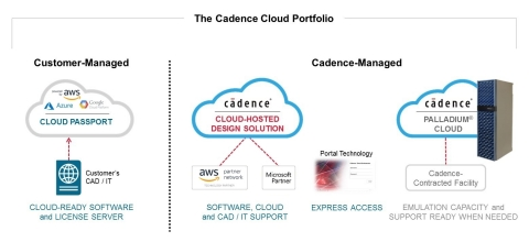 The new Cadence® Cloud portfolio is the first broad cloud offering for the development of electronic systems and semiconductors. It includes customer-managed and Cadence-managed cloud environments providing productivity, scalability, security and flexibility benefits that enable engineers to achieve electronic product design goals. (Graphic: Business Wire)