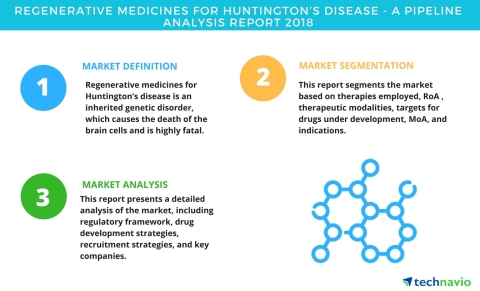 Technavio has published a new report on the drug development pipeline for regenerative medicine for Huntington's disease, including a detailed study of the pipeline molecules. (Graphic: Business Wire)