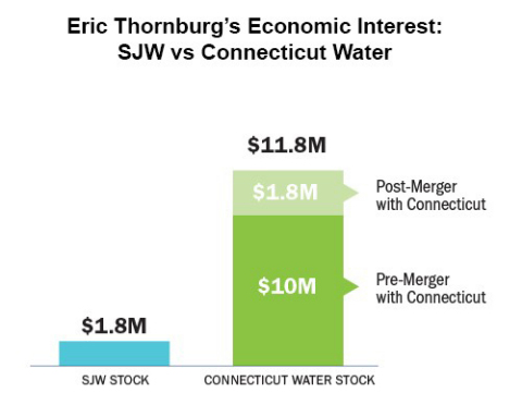 Reflects SJW and Connecticut Water share prices as of June 22, 2018; reflects ownership stake, assuming consummation of the merger, the agreed-upon exchange ratio of 1.1375 and SJW's share price as of June 22, 2018