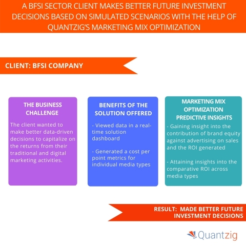 A BFSI Sector Client Makes Better Future Investment Decisions Based on Simulated Scenarios with The Help of Quantzig's Marketing Mix Optimization. (Graphic: Business Wire)