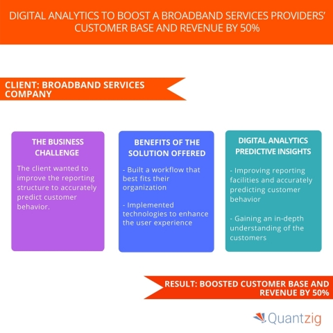 Digital Analytics to Boost a Broadband Services Providers' Customer Base and Revenue by 50%. (Graphic: Business Wire)