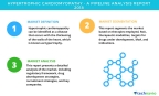 Technavio has published a new report on the drug development pipeline for hypertrophic cardiomyopathy, including a detailed study of the pipeline molecules. (Graphic: Business Wire)