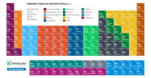 XebiaLabs révèle la version 3 du « Tableau périodique d'outils DevOps » au DevOps Enterprise Summit 2018 à Londres (Illustration : Business Wire)