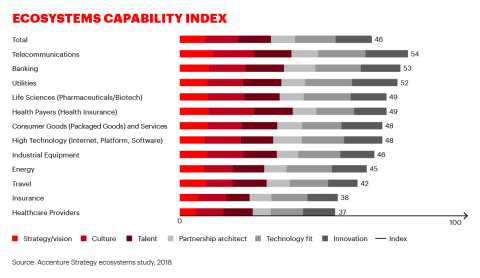The Index shows the ecosystem capabilities of organizations across six dimensions - strategy, culture, talent, partnership architect, technology fit and innovation. Telecom, Banking and Utilities companies come out on top. (Graphic: Business Wire)