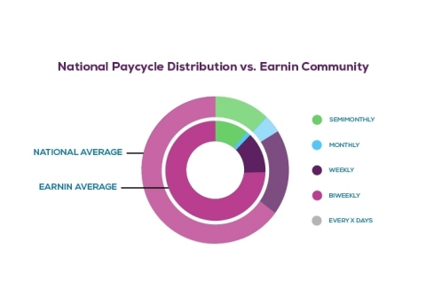 Two-thirds of Americans are paid biweekly (or every other week), yet these employees account for nearly three-quarters of Earnin users, which far exceeds the national average. (Graphic: Business Wire)