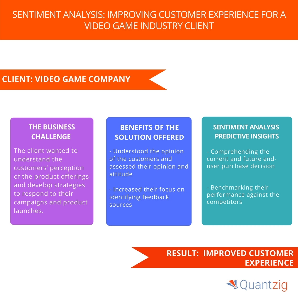 A Video Game Company Improved Customer Experience with