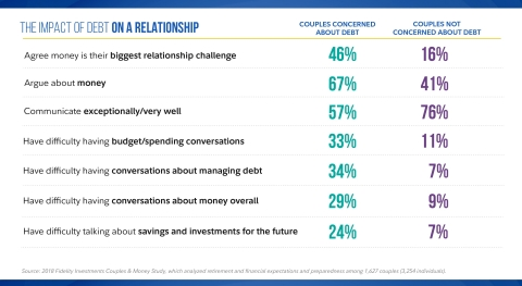 The impact of debt on a relationship  (Graphic: Business Wire)