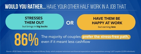 Couples prefer the stress-free path  (Graphic: Business Wire)