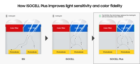 Samsung's new image sensor ISOCELL Plus technology (Graphic: Business Wire)