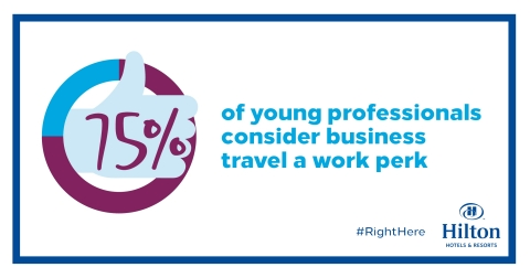 75% of young professionals consider business travel a work perk (Graphic: Business Wire)