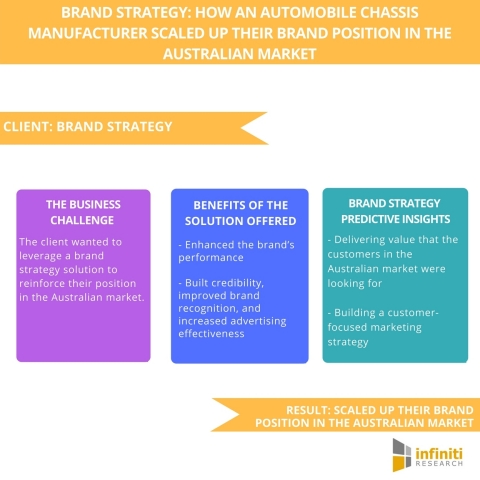 Brand Strategy How an Automobile Chassis Manufacturer Scaled Up Their Brand Position in the Australian Market. (Graphic: Business Wire)