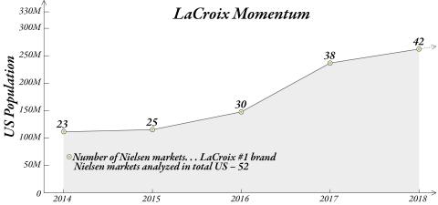 LaCroix Momentum (Graphic: Business Wire)