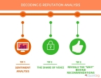 DECODING E-REPUTATION ANALYSIS. (Graphic: Business Wire)
