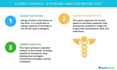 Technavio has published a new report on the drug development pipeline for allergy rhinitis, including a detailed study of the pipeline molecules. (Graphic: Business Wire)