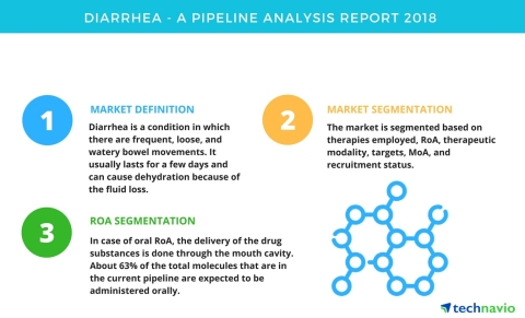 Technavio has published a new report on the drug development pipeline for diarrhea, including a detailed study of the pipeline molecules. (Graphic: Business Wire)