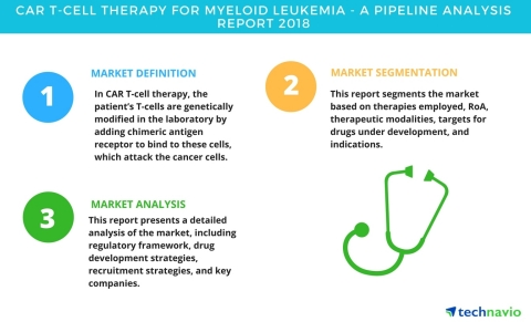 Technavio has published a new report on the drug development pipeline for CAR T-cell therapy for myeloid leukemia, including a detailed study of the pipeline molecules. (Graphic: Business Wire)