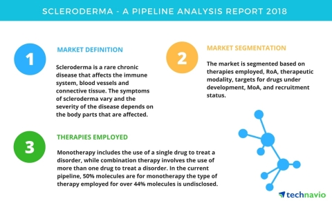 Technavio has published a new report on the drug development pipeline for Scleroderma, including a detailed study of the pipeline molecules. (Graphic: Business Wire)