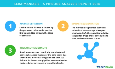 Technavio has published a new report on the drug development pipeline for leishmaniasis, including a detailed study of the pipeline molecules. (Graphic: Business Wire)