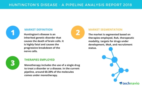 Technavio has published a new report on the drug development pipeline for Huntington's disease, including a detailed study of the pipeline molecules. (Graphic: Business Wire)