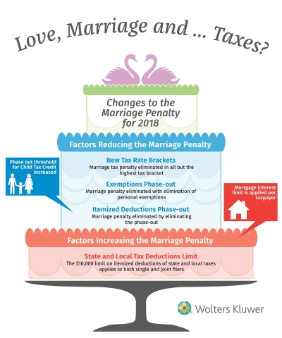 Changes to the Marriage Penalty for 2018 (Graphic: Business Wire)