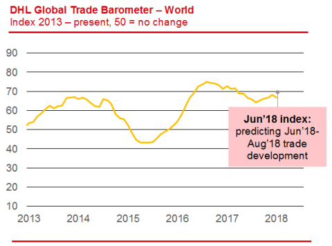 Global trade growth is expected to accelerate slightly in the third quarter of 2018. (Photo: Business Wire)