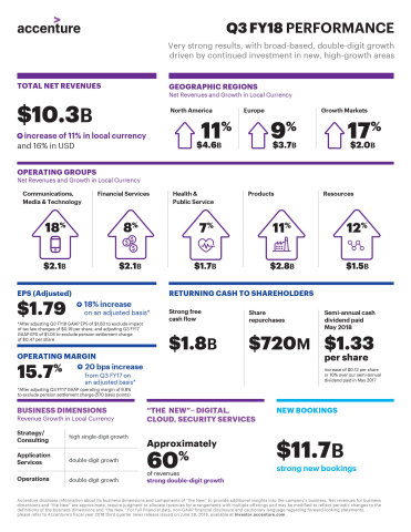 Q3 FY18 Infographic (Graphic: Business Wire)