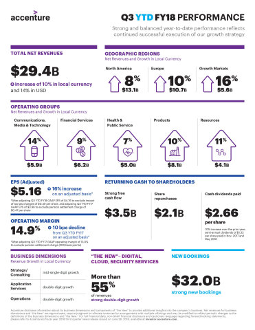 Q3 YTD FY18 Infographic (Graphic: Business Wire)
