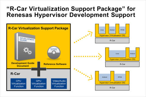 "R-Car ""Virtualization Support Package"" for Renesas Hypervisor Development Support (Graphic: Business ..."