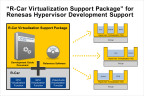 """R-Car """"Virtualization Support Package"""" for Renesas Hypervisor Development Support (Graphic: Business Wire)"""