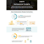Homeowner Insights Infographic