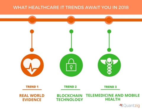 What Healthcare IT Trends Await You in 2018. (Graphic: Business Wire)
