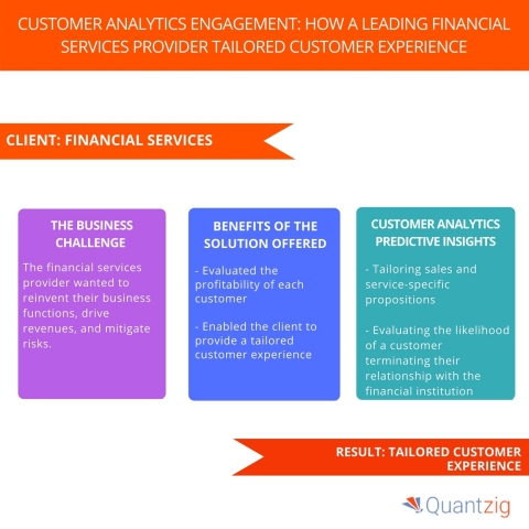 Customer Analytics Engagement: How a Leading Financial Services Provider Tailored Customer Experience. (Graphic: Business Wire)