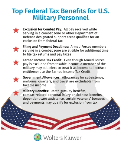 Top Federal Tax Benefits for U.S. Military Personnel (Graphic: Business Wire)