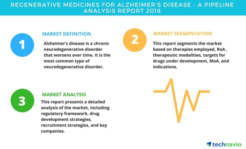 Technavio has published a new report on the drug development pipeline for regenerative medicines for Alzheimer's disease, including a detailed study of the pipeline molecules. (Graphic: Business Wire)