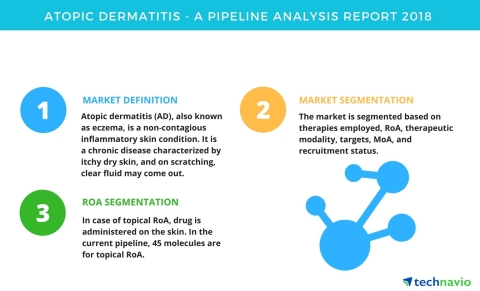 Technavio has published a new report on the drug development pipeline for atopic dermatitis, including a detailed study of the pipeline molecules. (Graphic: Business Wire)
