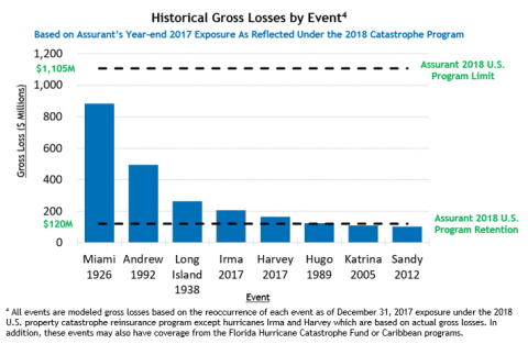 Historical Gross Losses by Event (Graphic: Business Wire)