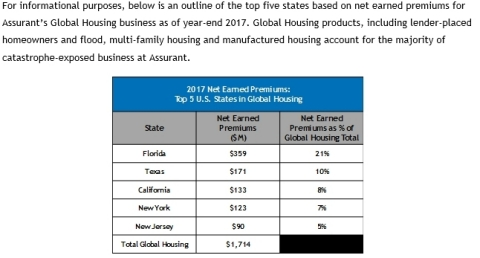 2017 Net Earned Premiums: Top 5 U.S. States in Global Housing (Graphic: Business Wire)