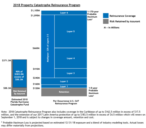 2018 Property Catastrophe Reinsurance Program (Graphic: Business Wire)